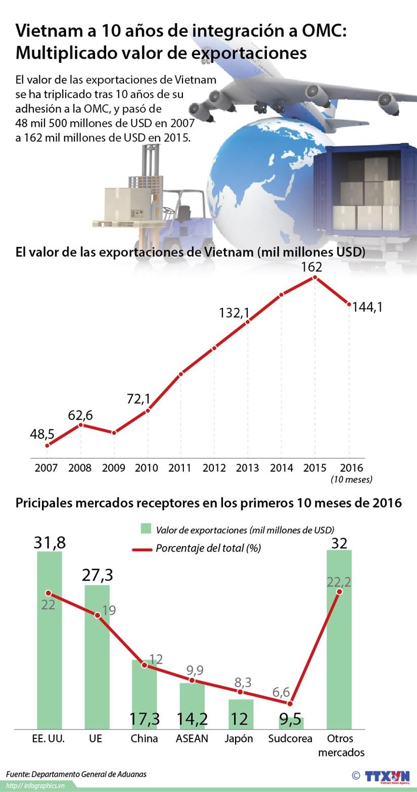 [Infografia] Multiplicado valor de exportaciones de Vietnam tras su adhesion a OMC hinh anh 1