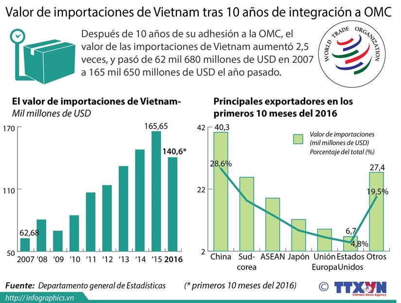 [Infografia] Valor de importaciones de Vietnam tras 10 anos de integracion a OMC hinh anh 1
