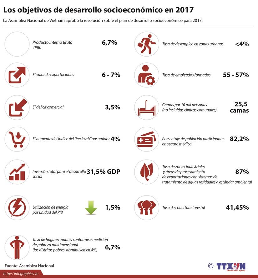 [Infografia] Los objetivos de desarrollo socioeconomico en 2017 hinh anh 1