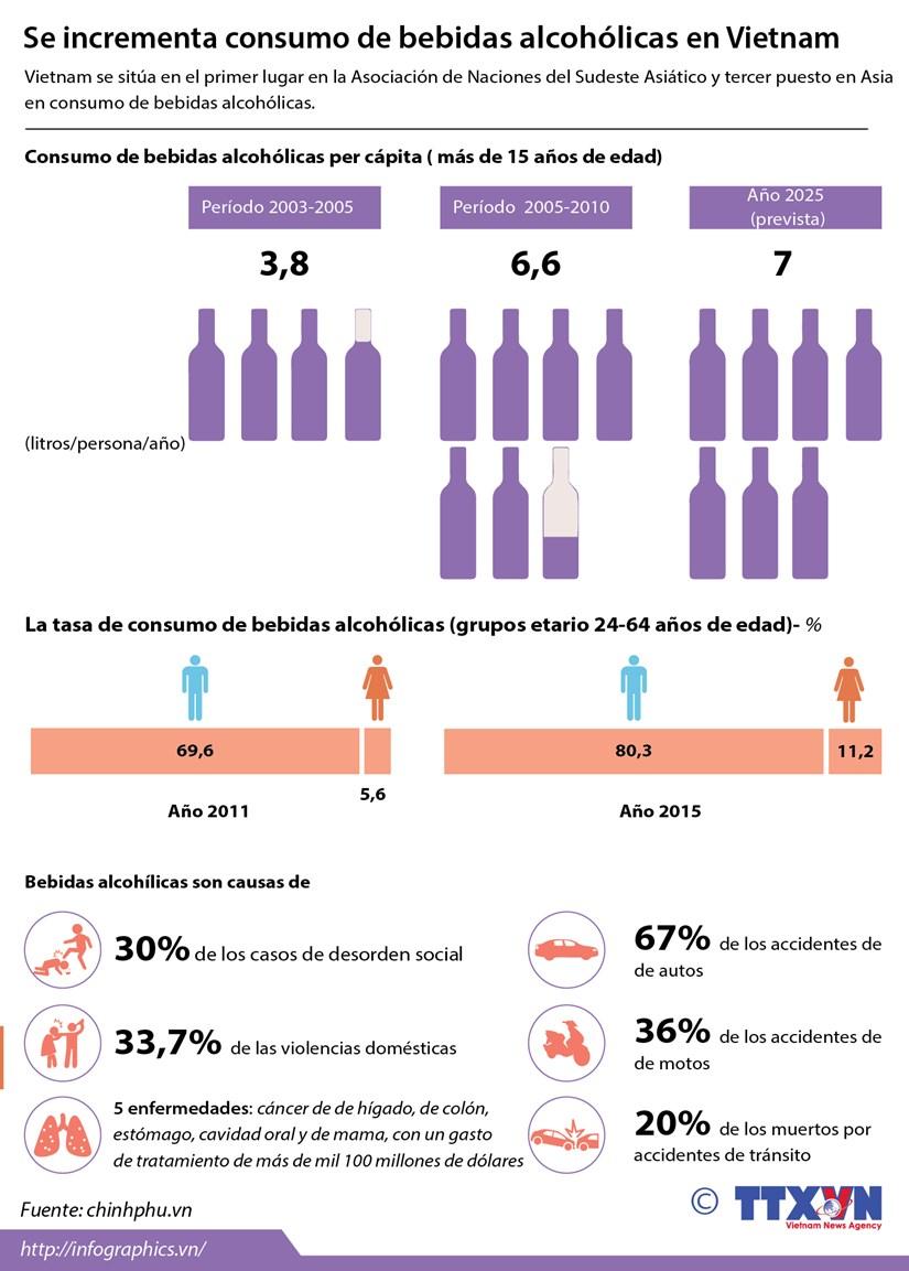 [Infografia] Se incrementa consumo de bebidas alcoholicas en Vietnam hinh anh 1