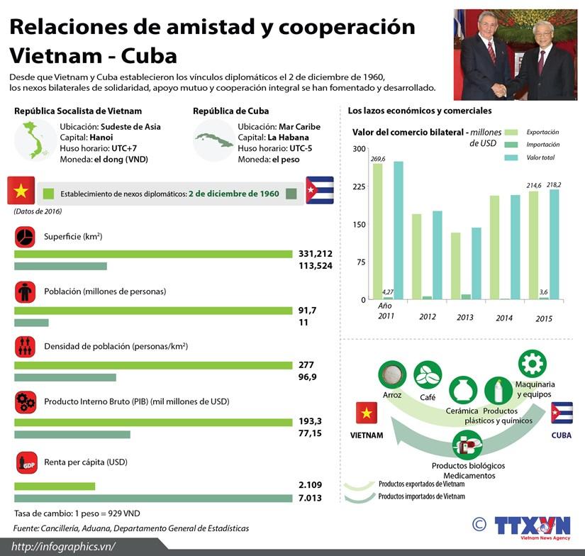 [Infografia] Relaciones de amistad y cooperacion Vietnam - Cuba hinh anh 1