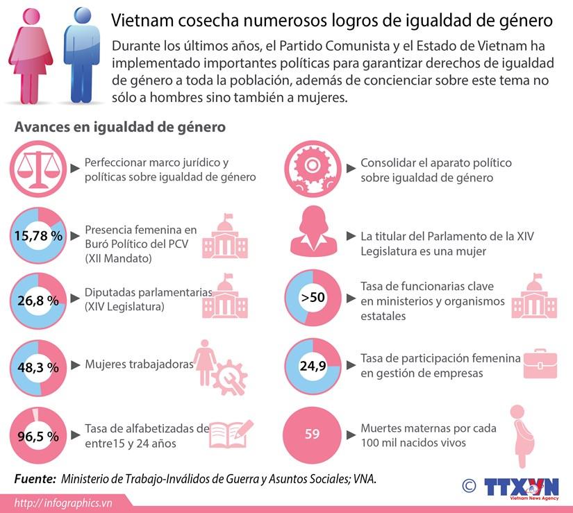 [Infografia] Vietnam cosecha numerosos logros de igualdad de genero hinh anh 1