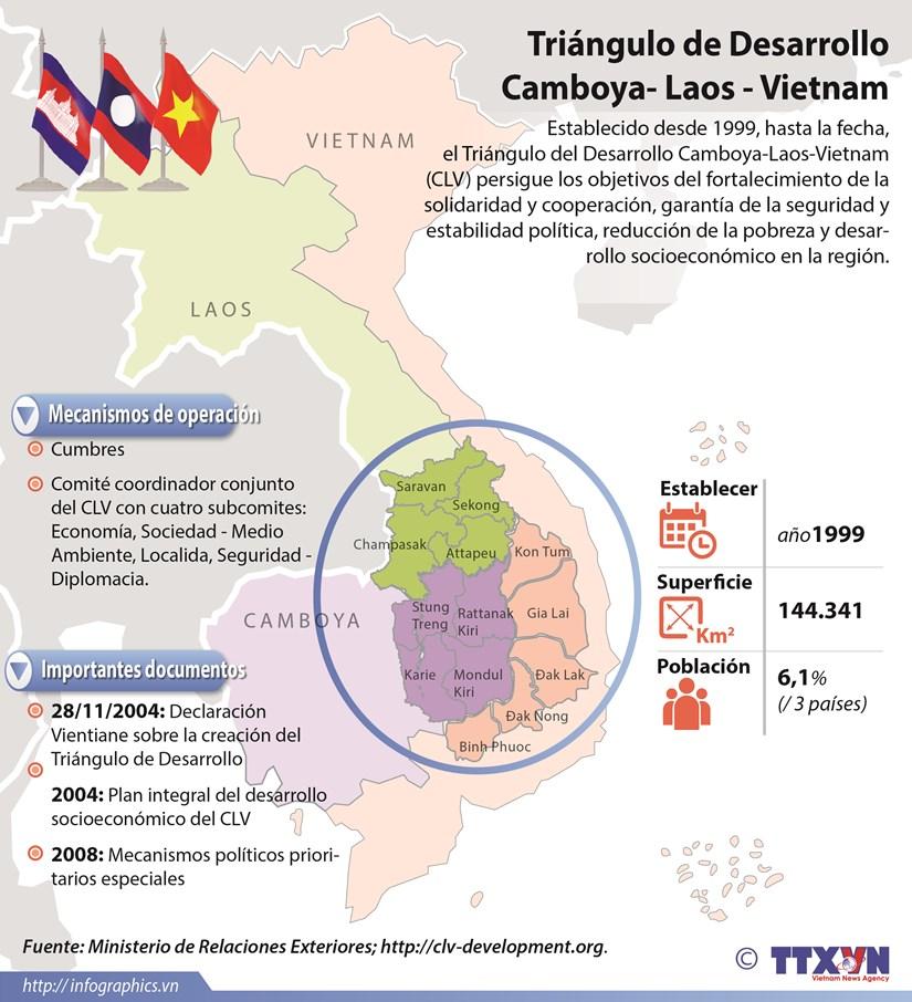 [Infografia] Triangulo de Desarrollo Camboya-Laos-Vietnam hinh anh 1