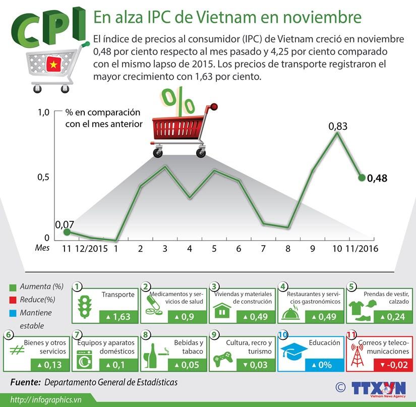 [Infografia] En alza IPC de Vietnam en noviembre hinh anh 1