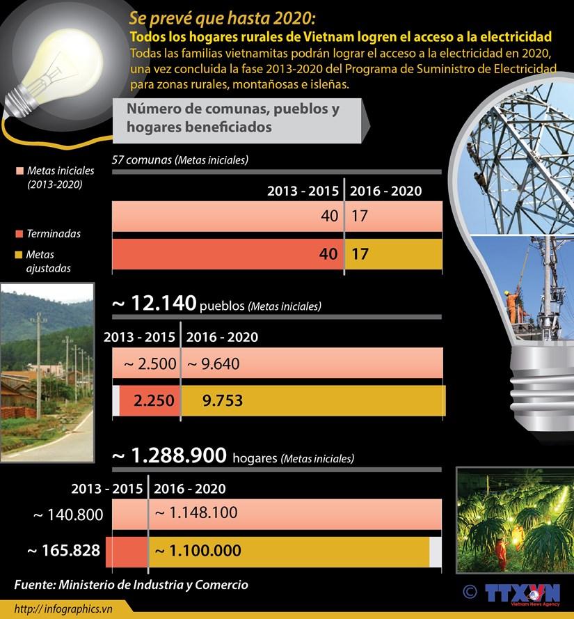 [Infografia] Todos hogares de Vietnam lograran acceso a electricidad en 2020 hinh anh 1
