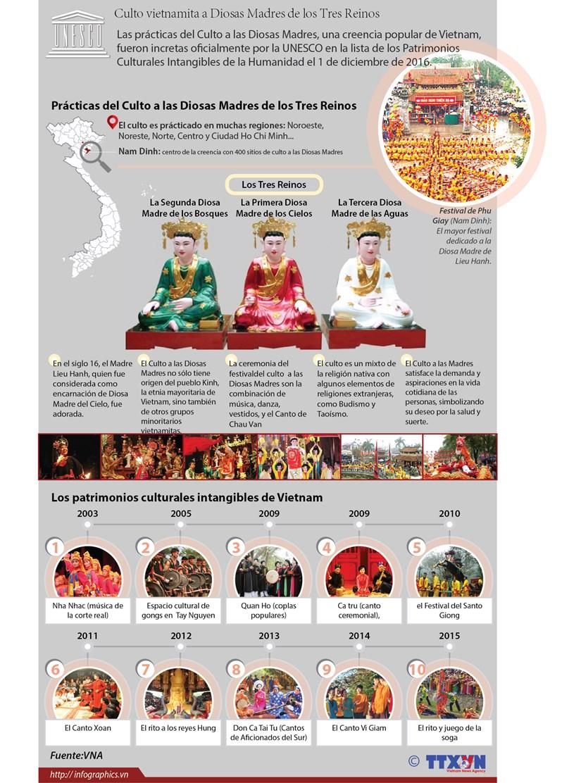 [Infografia] El Culto vietnamita a Diosas Madres de los Tres Reinos hinh anh 1