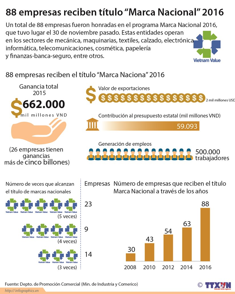 """[Infografia] 88 empresas reciben titulo """"Marca Nacional"""" 2016 hinh anh 1"""