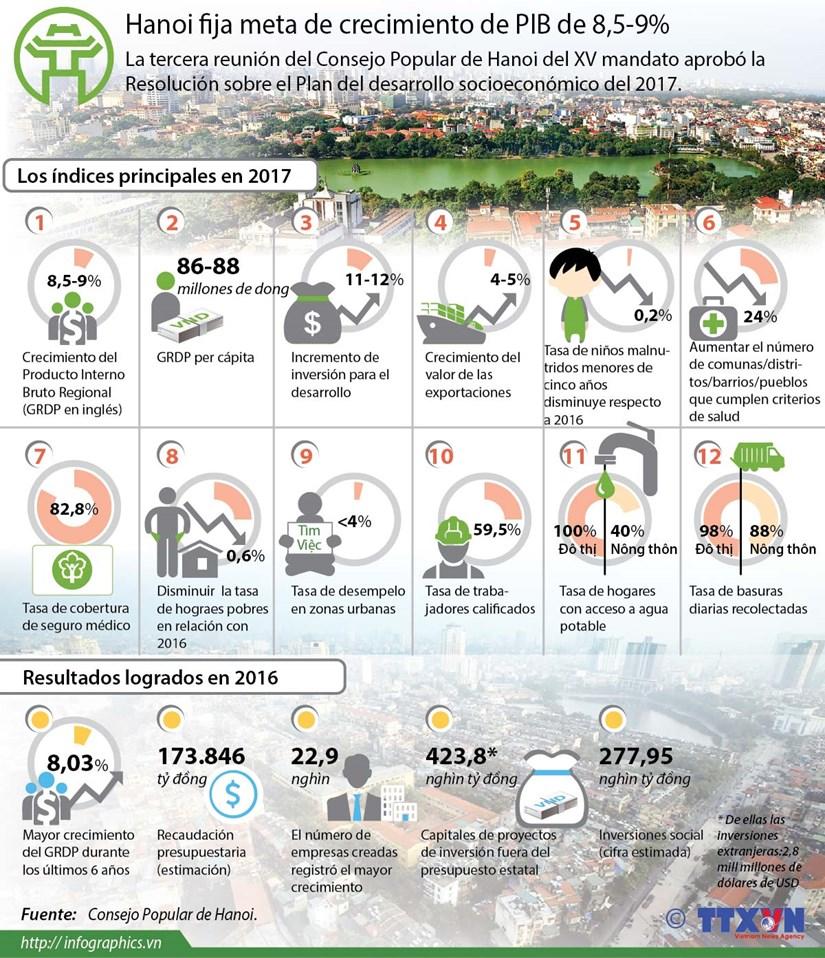 [Infografia] Hanoi fija meta de crecimiento en 2017 hinh anh 1