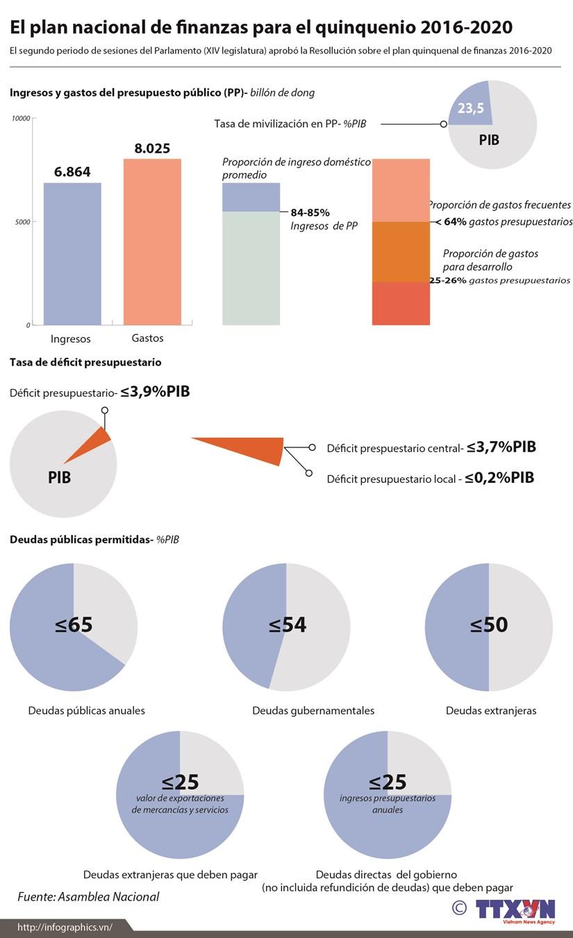 [Infografia] Plan nacional de finanzas para el quinquenio 2016-2020 hinh anh 1