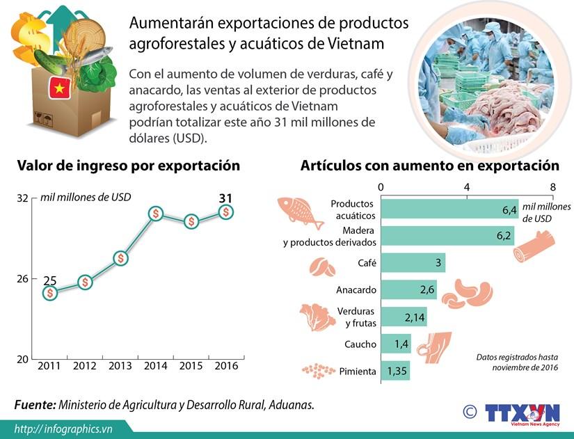 [Infografia] Aumentaran exportaciones de productos agricolas de Vietnam hinh anh 1