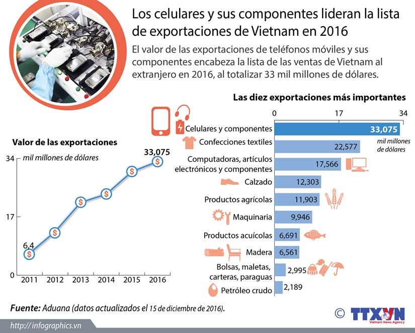 [Infografia] Celulares y componentes lideran exportaciones de Vietnam en 2016 hinh anh 1
