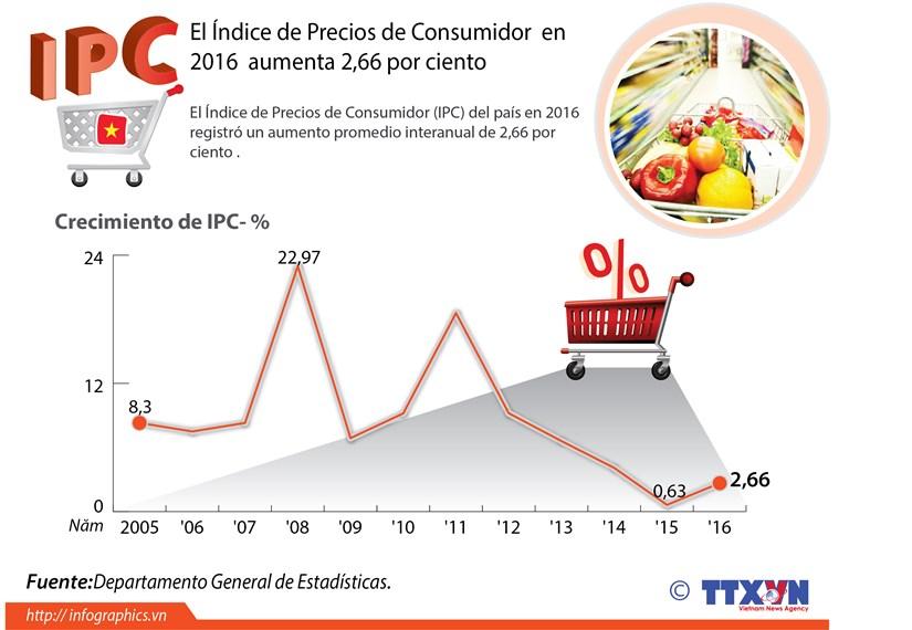 El indice de precios de consumo aumenta 2,66 por ciento en 2016 hinh anh 1