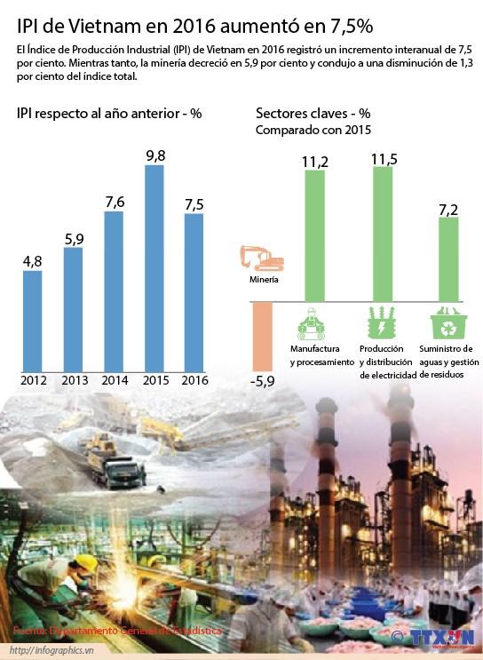 [Infografia] IPI de Vietnam en 2016 aumento en 7,3% hinh anh 1
