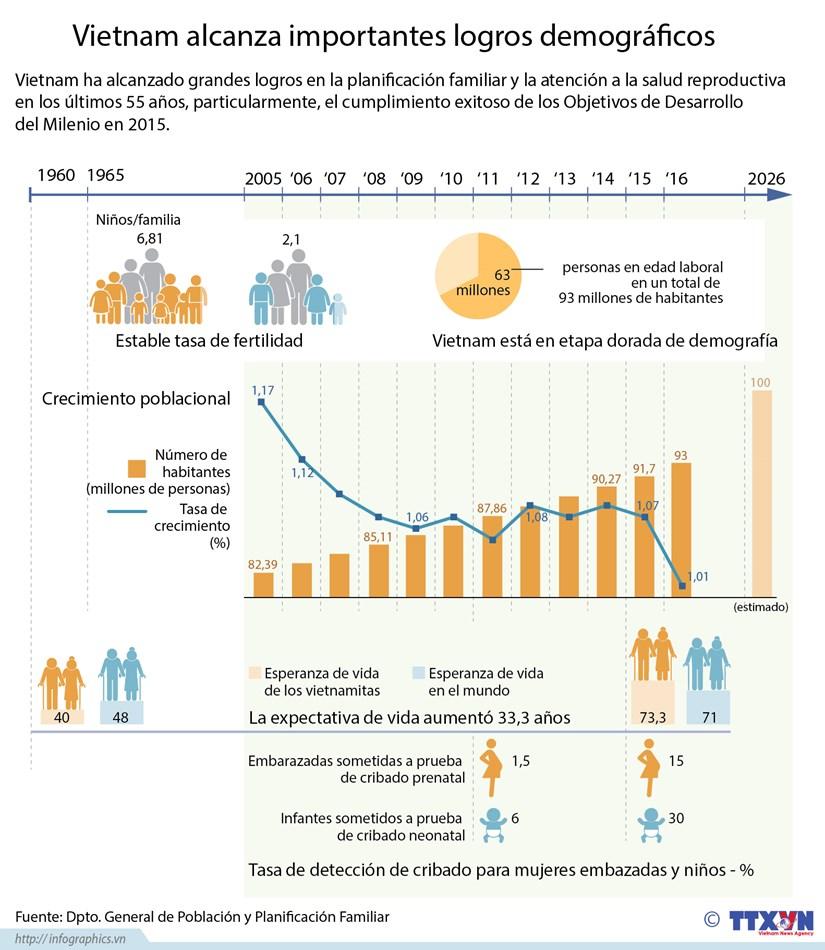 [Infografia] Vietnam alcanza importantes logros demograficos hinh anh 1