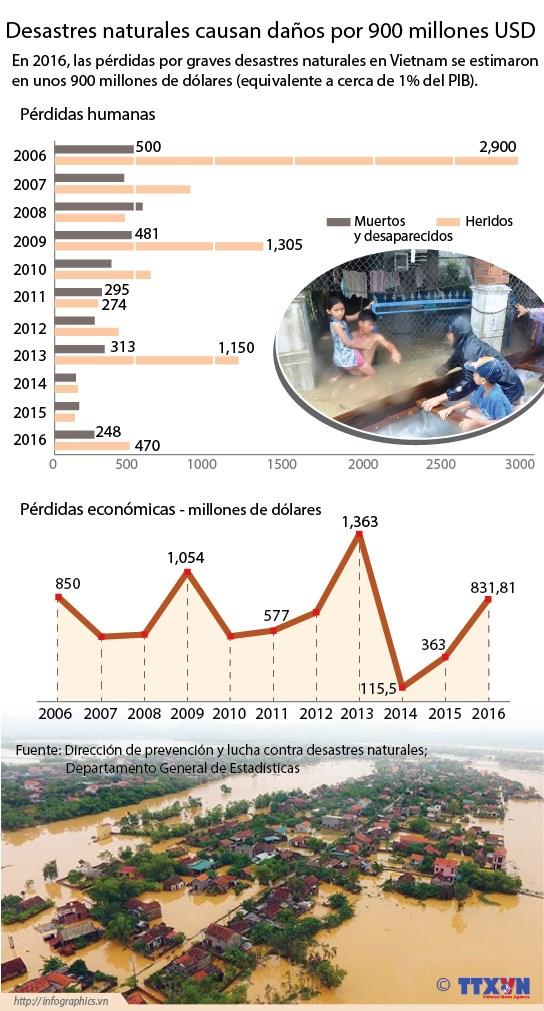[Infografia] Desastres naturales causan danos por 900 millones USD hinh anh 1