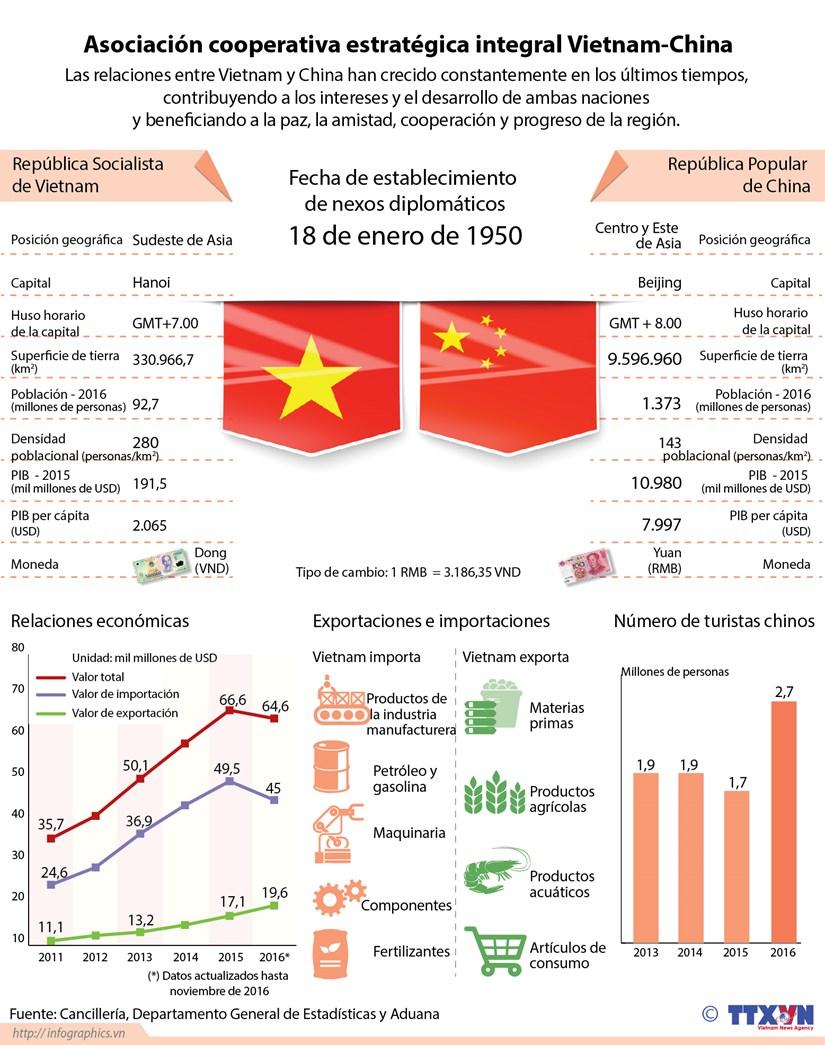 [Infografia] Relaciones Vietnam-China hinh anh 1