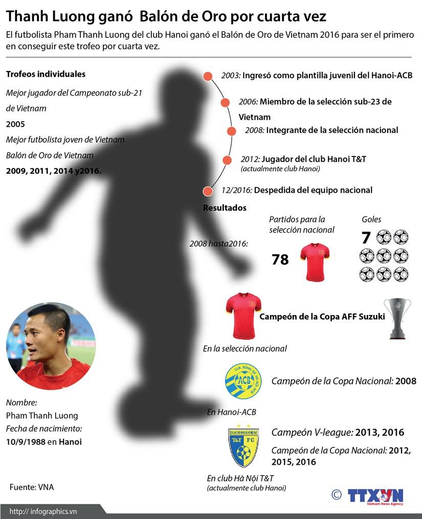 [Infografia] Thanh Luong gano Balon de Oro 2016 hinh anh 1