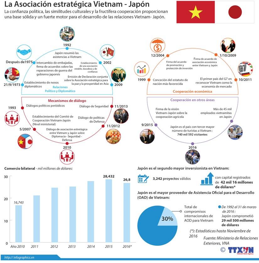 [Infografia] La Asociacion estrategica Vietnam- Japon hinh anh 1