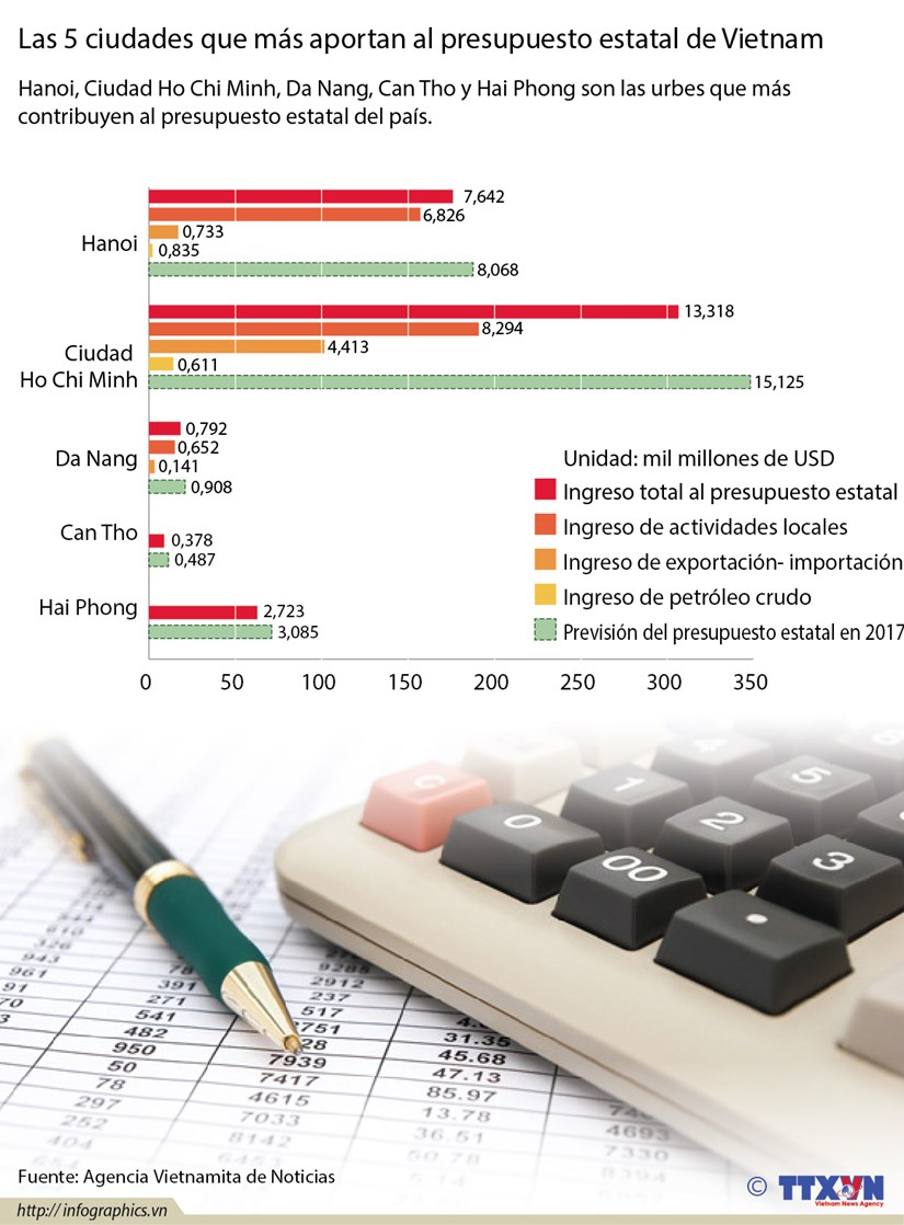 [Infografia] Las 5 ciudades que mas aportan al presupuesto estatal de Vietnam hinh anh 1