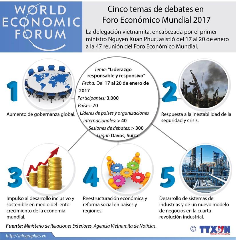 [Infografia] Temas de debates en Foro Economico Mundial 2017 hinh anh 1