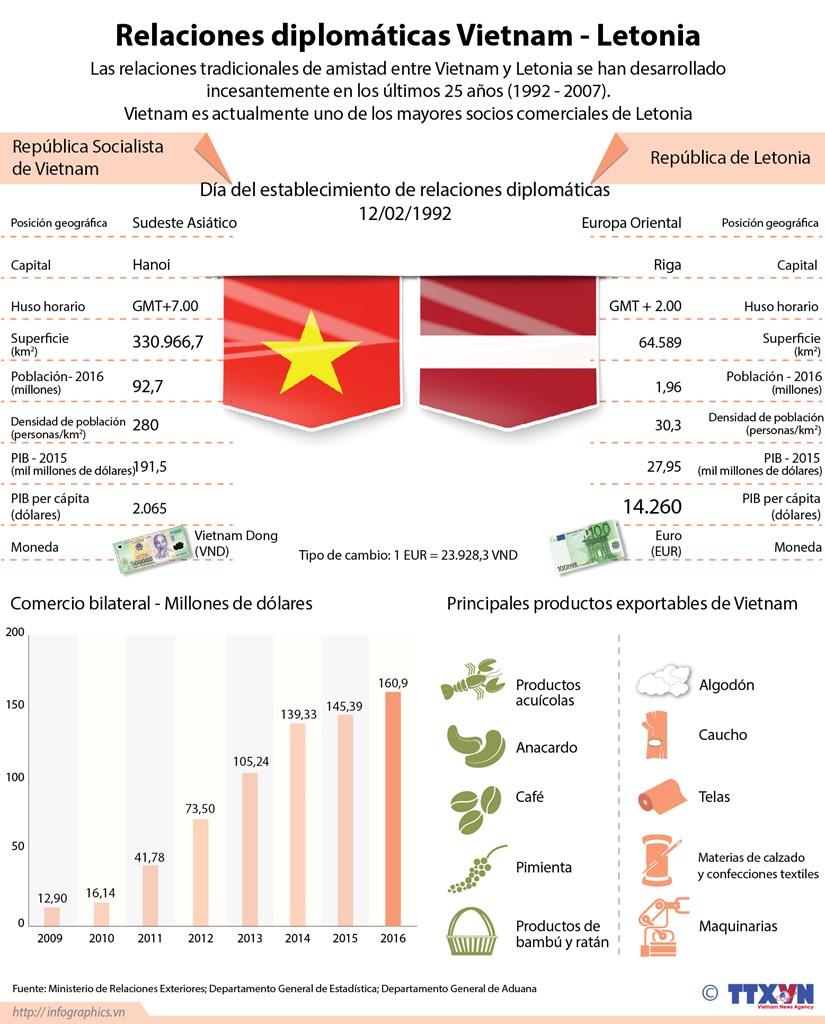 [Infografia] Las relaciones diplomaticas Vietnam-Letonia en ultimos 25 anos hinh anh 1