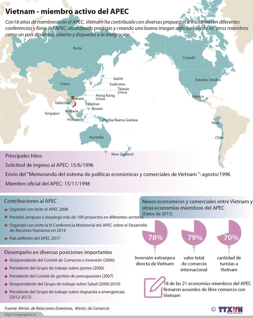 [Infografia] Vietnam - miembro activo del APEC hinh anh 1