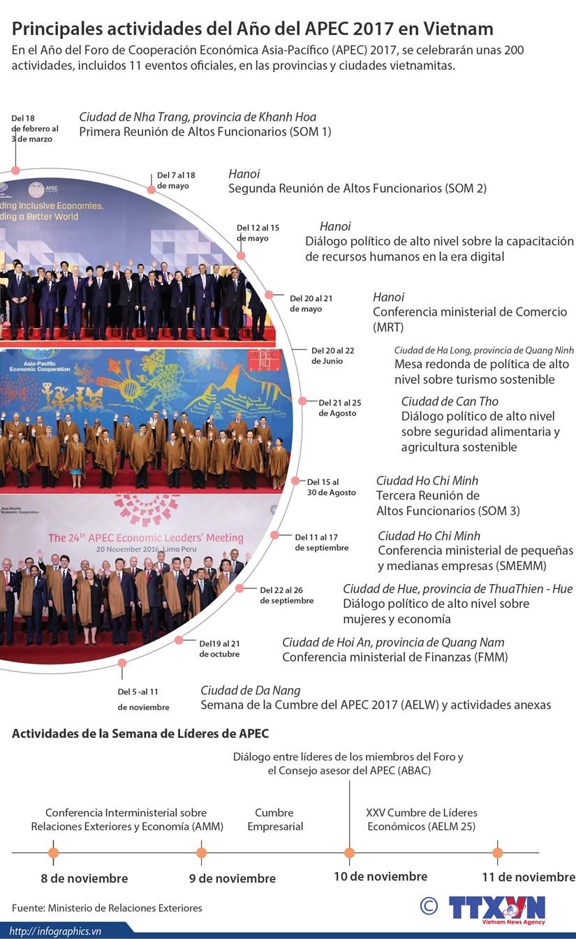 [Infografia] Principales actividades de Ano del APEC 2017 en Vietnam hinh anh 1