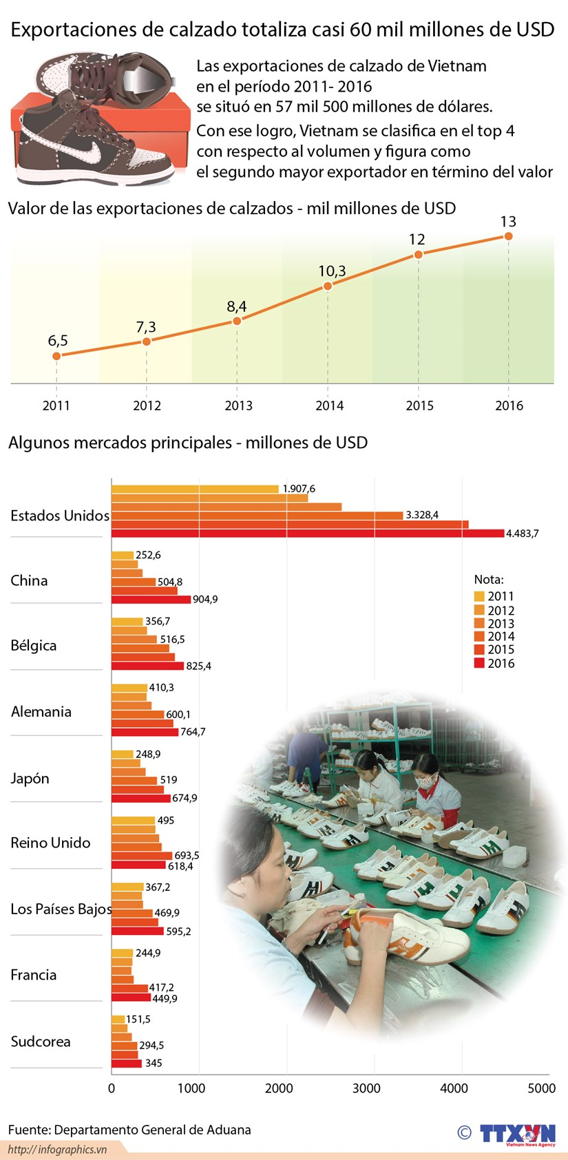 Exportaciones de calzado de Vietnam alcanzan resultado alentador hinh anh 1