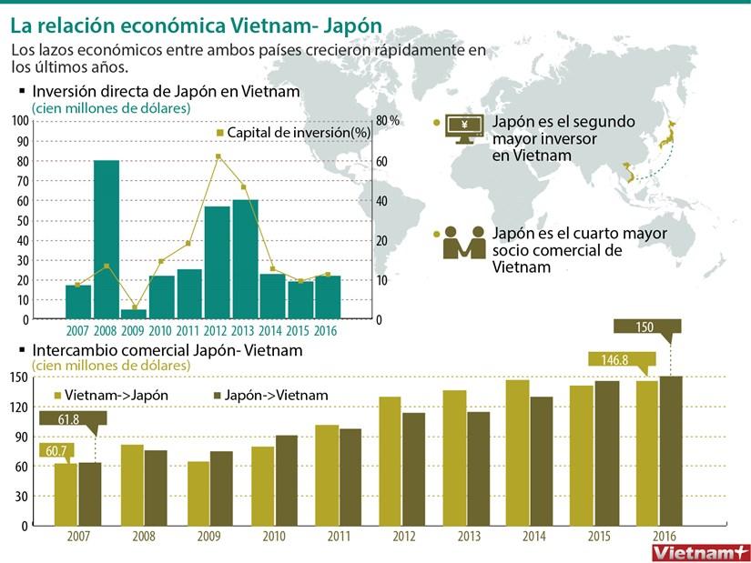 [Infografia] La relacion economica Vietnam- Japon hinh anh 1