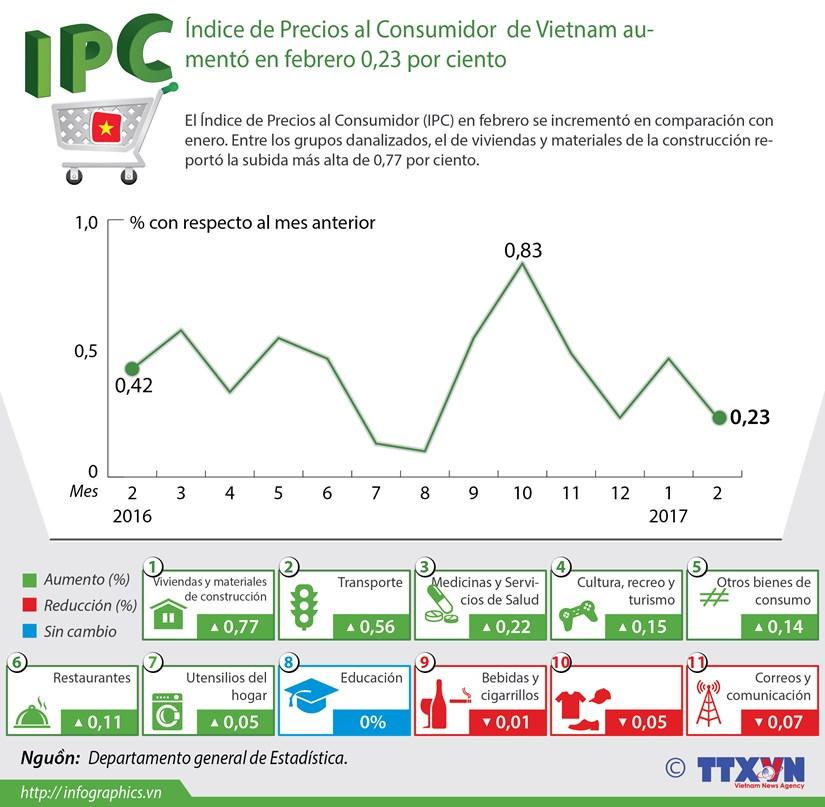Indice de Precios al Consumidor de Vietnam aumento en febrero 0,23 por ciento hinh anh 1