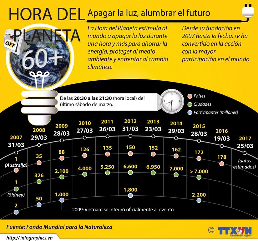 [Infografia] La Hora del Planeta hinh anh 1