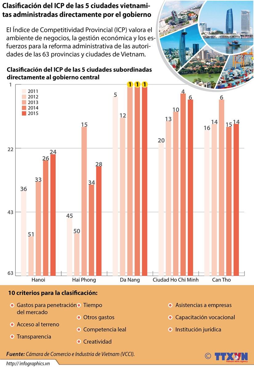 Clasificacion del ICP de las 5 ciudades administradas directamente por el gobierno hinh anh 1
