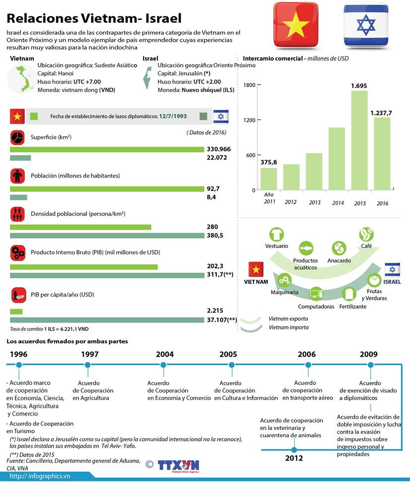 Gran avance de los nexos multifaceticos Vietnam- Israel hinh anh 1