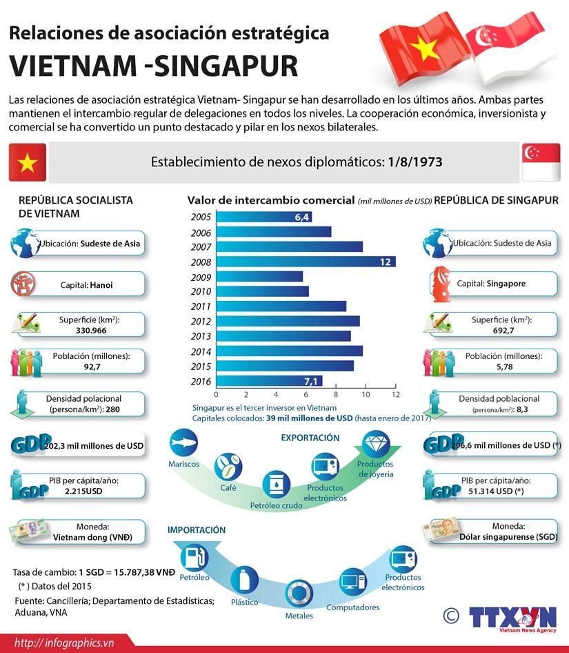 [Infografia] Relaciones de asociacion estrategica Vietnam- Singapur hinh anh 1