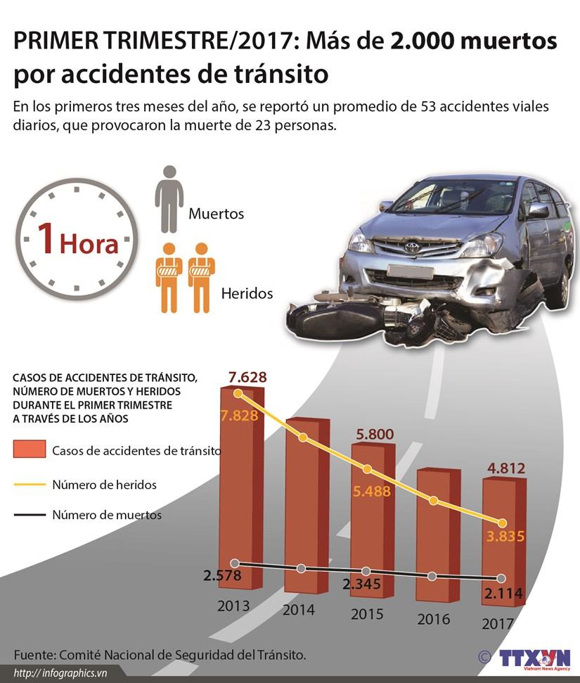 [Infografia] Mas de dos mil muertos por accidentes viales en primer trimestre del 2017 hinh anh 1