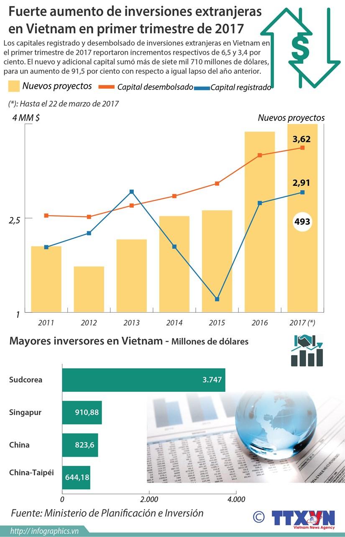 [Infografia] Fuerte aumento de inversiones extranjeras en Vietnam en primer trimestre de 2017 hinh anh 1
