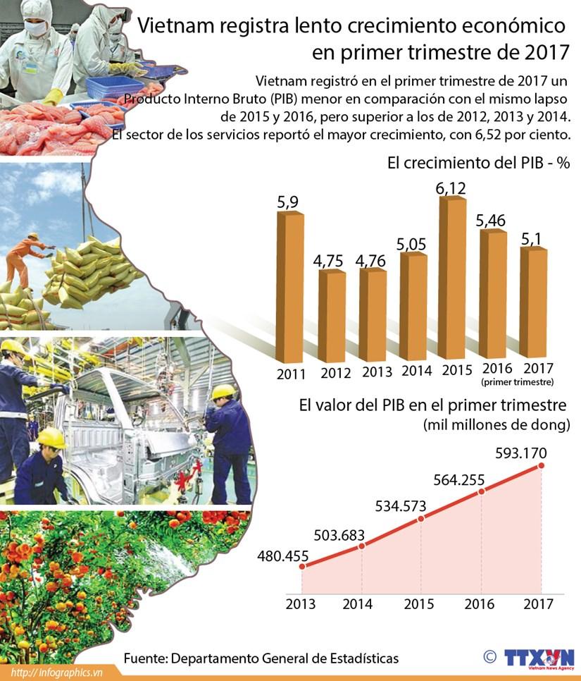 [Infografia] Vietnam registra lento crecimiento economico en primer trimestre de 2017 hinh anh 1