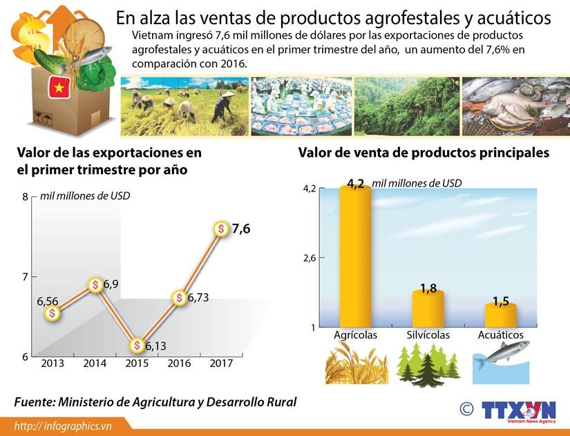 [Infografia] En alza las ventas de productos agrofestales y acuaticos hinh anh 1