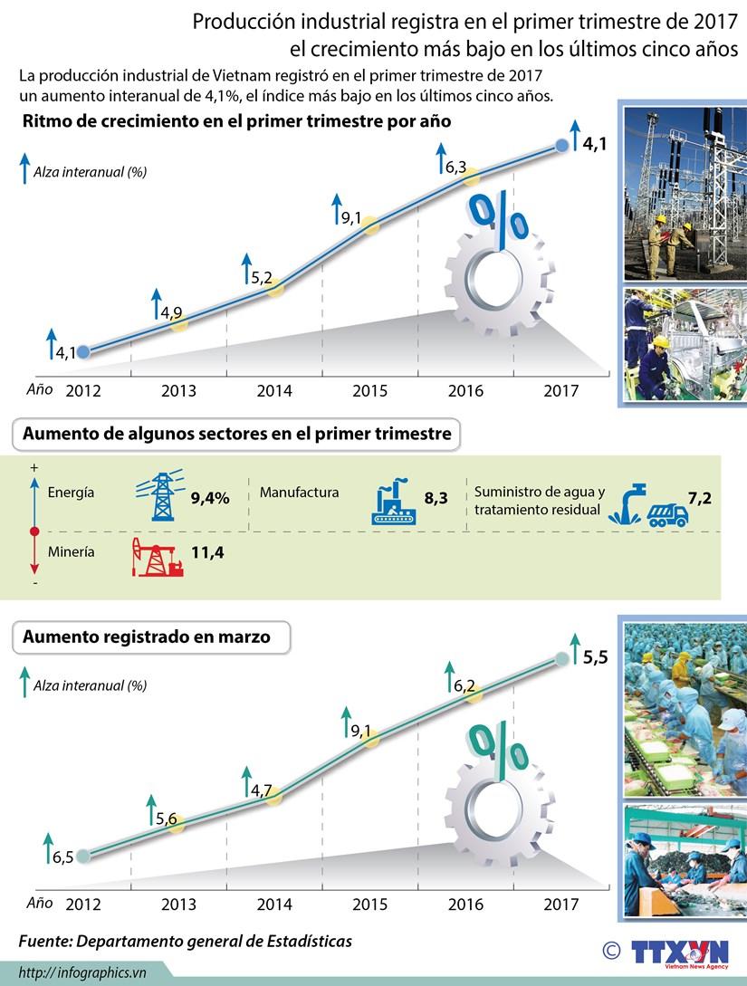 [Infografia] Merma de ritmo de crecimiento de produccion industrial de Vietnam hinh anh 1