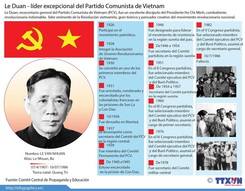 [Infografia] Le Duan - lider excepcional del Partido Comunista de Vietnam hinh anh 1