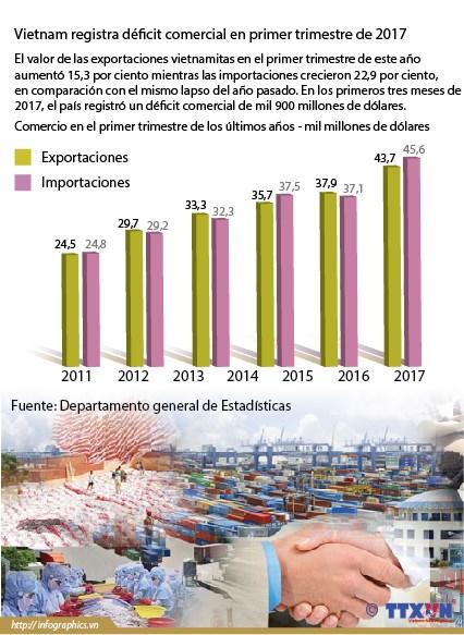 Vietnam registra deficit comercial en primer trimestre de 2017 hinh anh 1