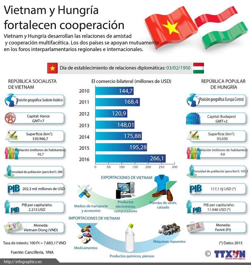 [Infografia] Vietnam y Hungria fortalecen cooperacion hinh anh 1