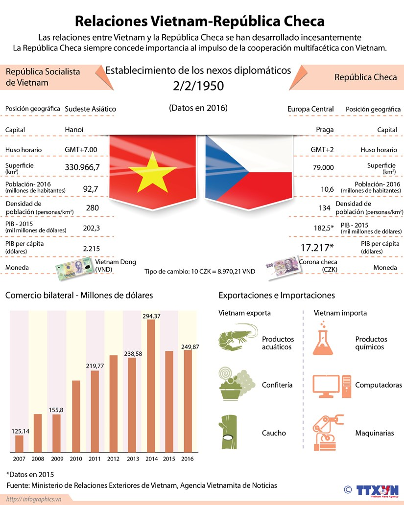 [Infografia] Las relaciones entre Vietnam y la Republica Checa se han desarrollado incesantemente hinh anh 1