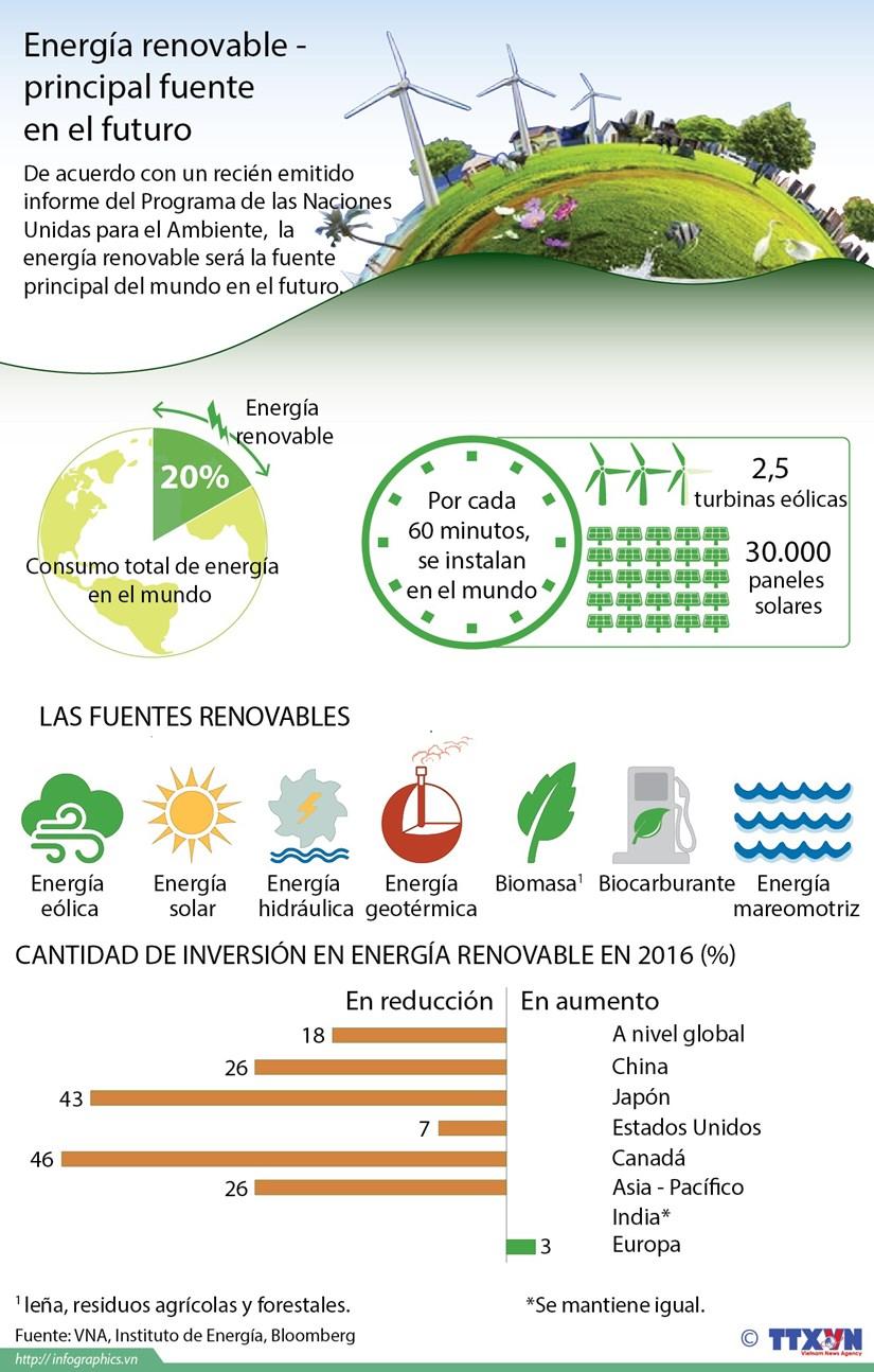 [Infografia] Energia renovable - principal fuente en el futuro hinh anh 1