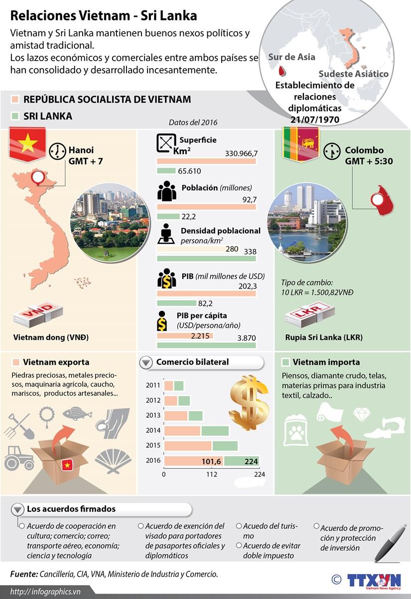 [Infografia] Relaciones Vietnam- Sri Lanka hinh anh 1