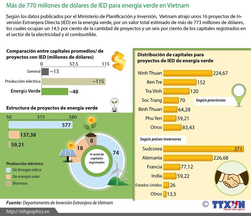 [Infografia] Mas de 700 millones de dolares de IED para energia verde en Vietnam hinh anh 1