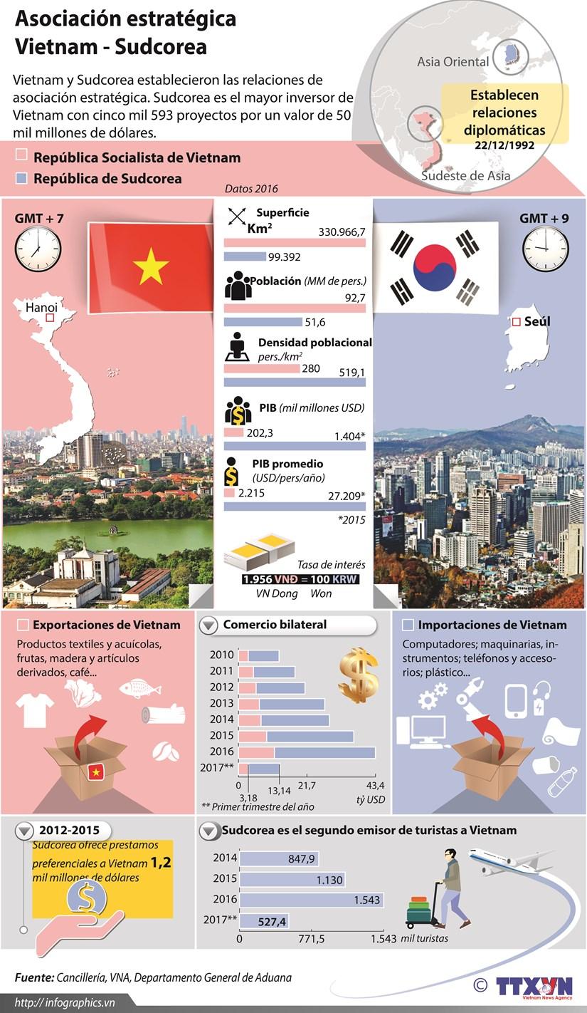 [Infografia] Asociacion estrategica Vietnam y Sudcorea hinh anh 1