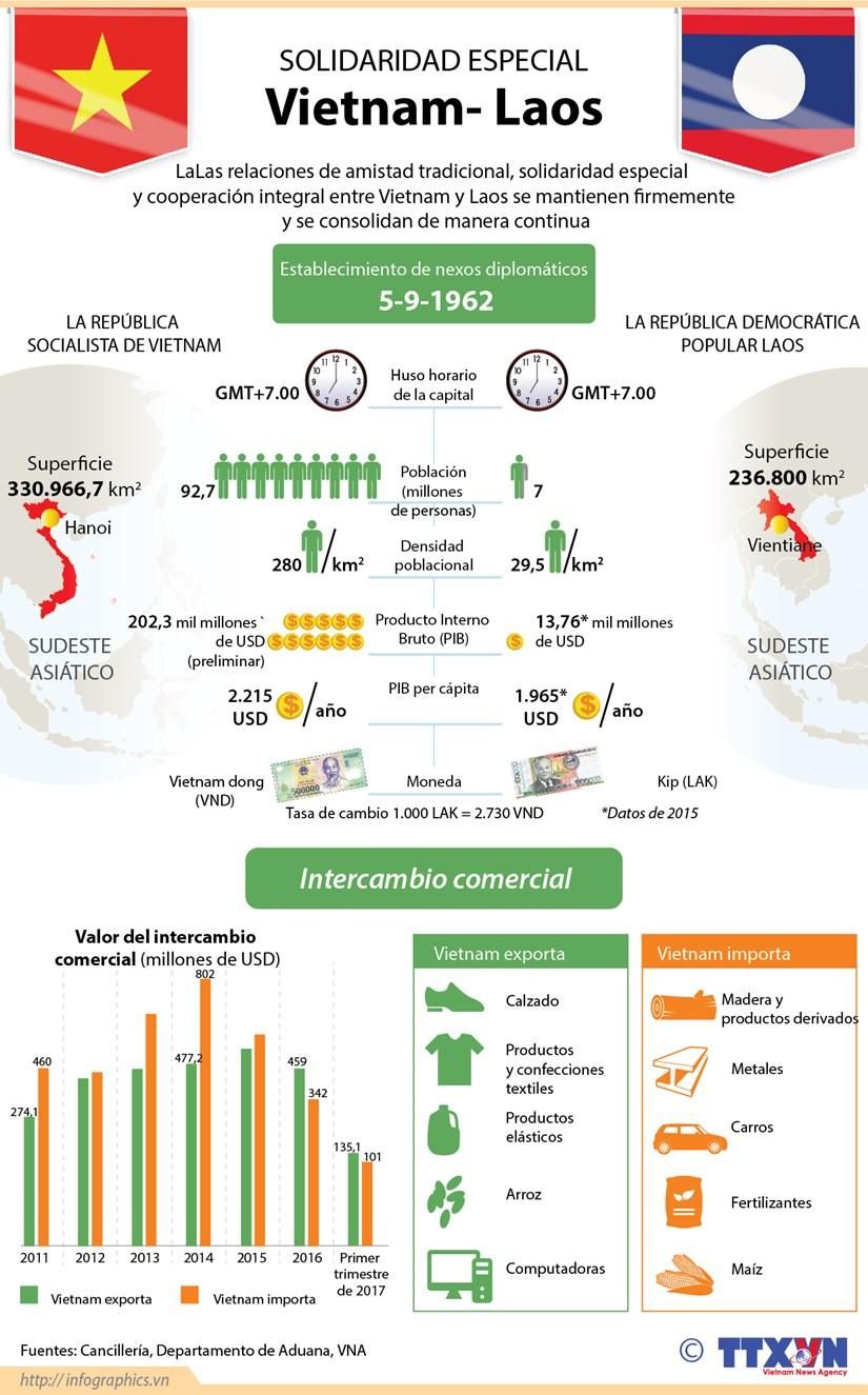 Relaciones Vietnam- Laos: lazos ejemplares en la historia hinh anh 1