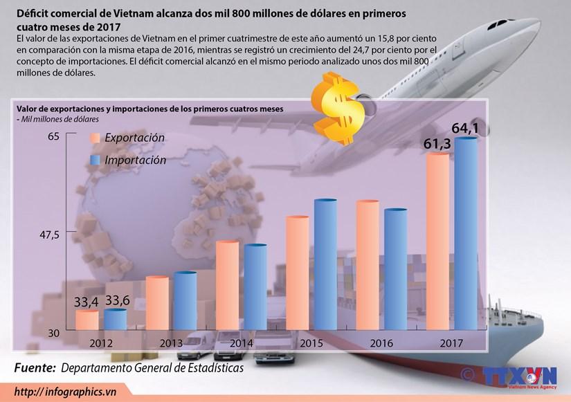 El deficit comercial de Vietnam alcanza dos mil 800 millones de dolares en el primer cuatrimestre de 2017 hinh anh 1