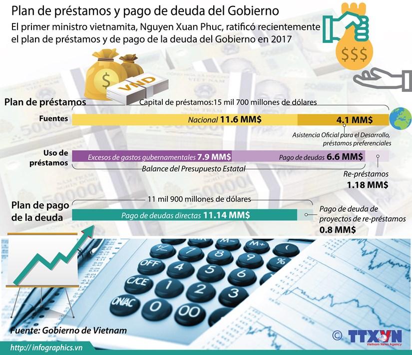 [Infografia] Plan de prestamos y pago de deuda del Gobierno de Vietnam hinh anh 1